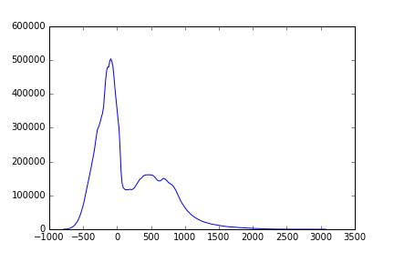 Image processing in neuroimaging applications : Segmentation